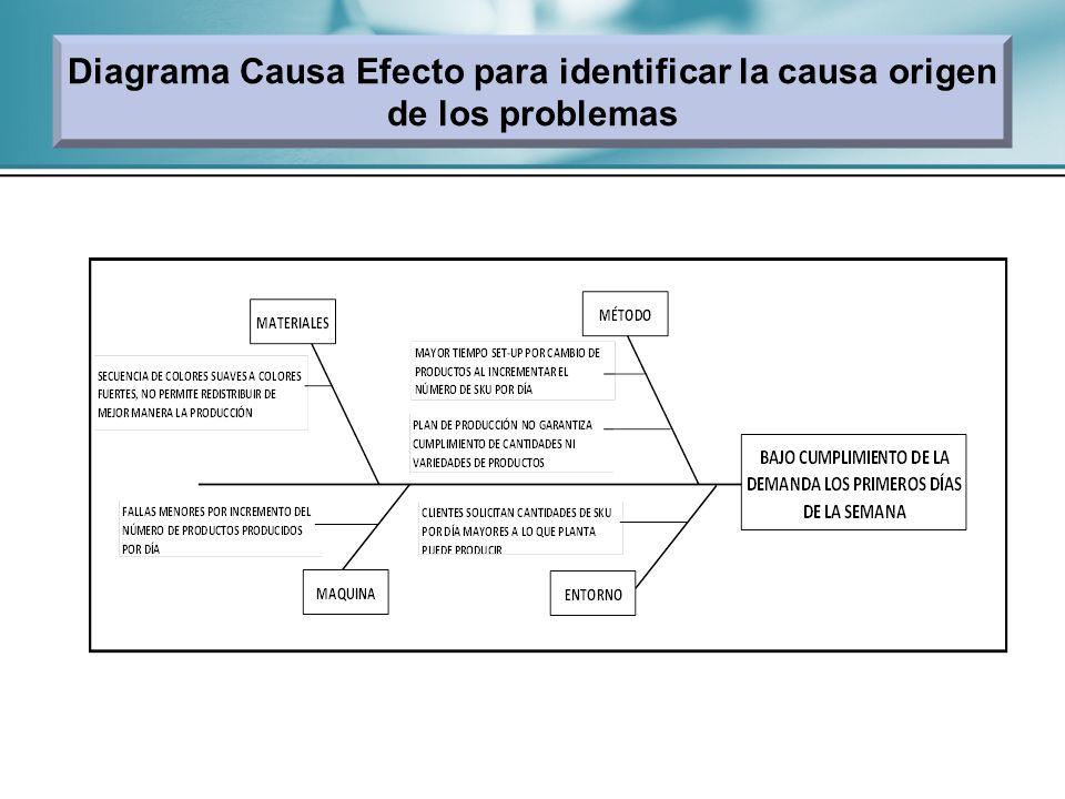 Diagrama Causa Efecto para identificar la causa origen de los problemas