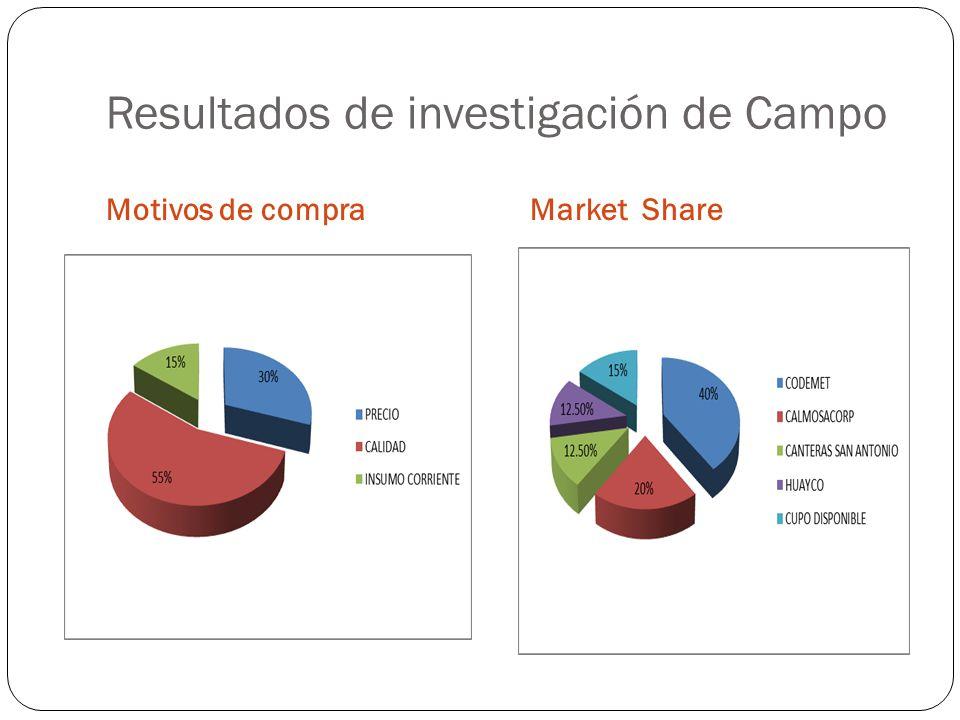 Resultados de investigación de Campo Motivos de compraMarket Share