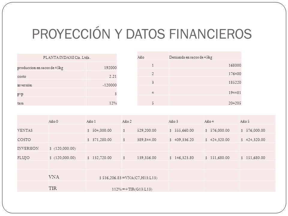 PROYECCIÓN Y DATOS FINANCIEROS PLANTA INDAMI Cia. Ltda. produccion en sacos de 45kg192000 costo2.21 inversión-120000 pvp3 tasa12% AñoDemanda en sacos