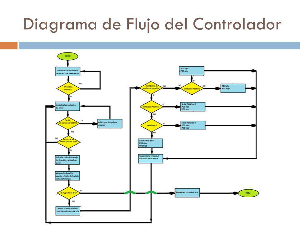 Diagrama de Flujo del Controlador