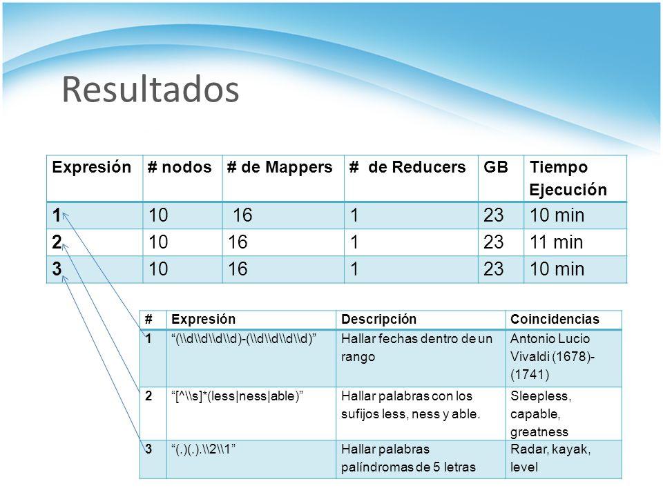 Resultados Expresión# nodos# de Mappers# de ReducersGB Tiempo Ejecución 110 1612310 min 2101612311 min 3101612310 min #ExpresiónDescripciónCoincidenci