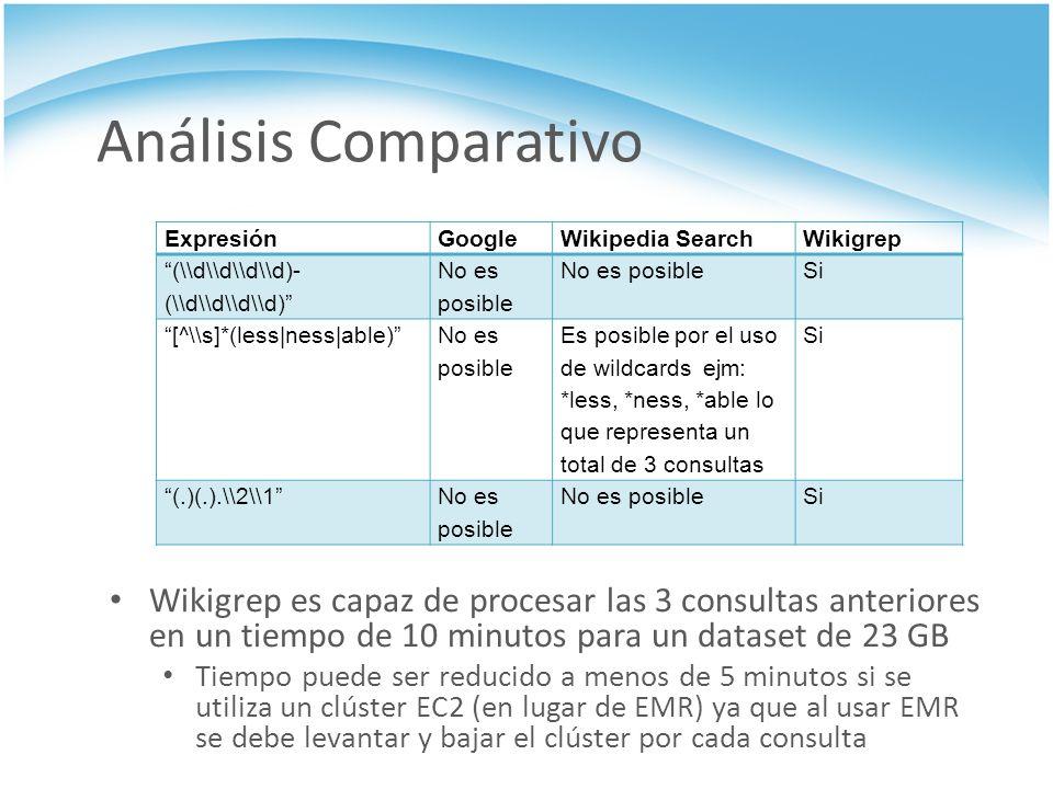 Análisis Comparativo Wikigrep es capaz de procesar las 3 consultas anteriores en un tiempo de 10 minutos para un dataset de 23 GB Tiempo puede ser red