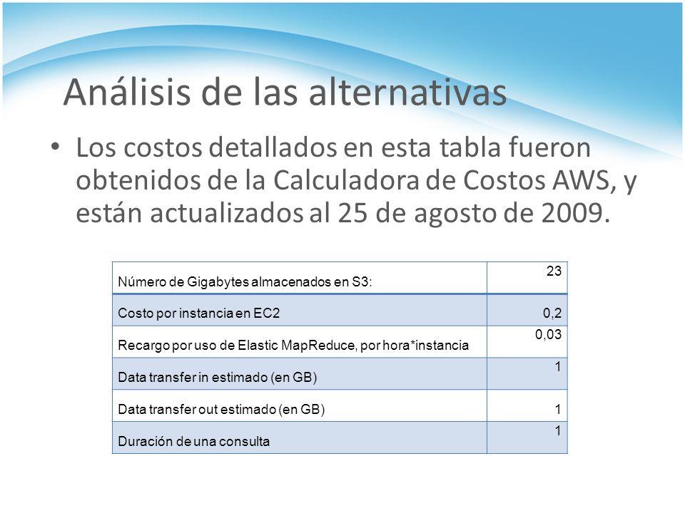 Análisis de las alternativas Los costos detallados en esta tabla fueron obtenidos de la Calculadora de Costos AWS, y están actualizados al 25 de agost