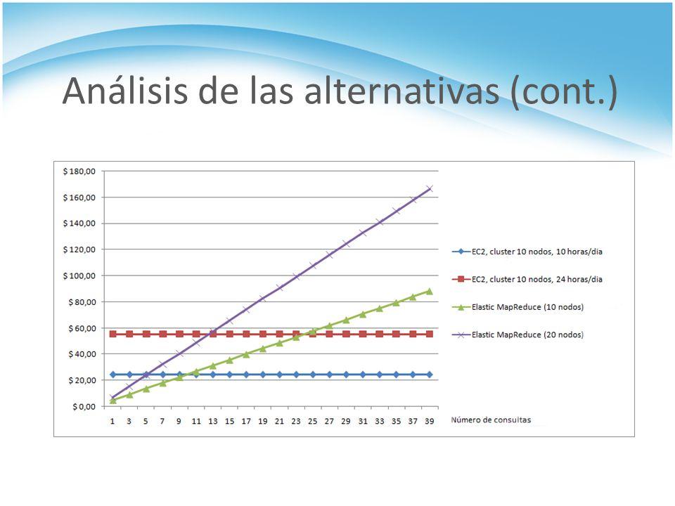 Análisis de las alternativas (cont.)