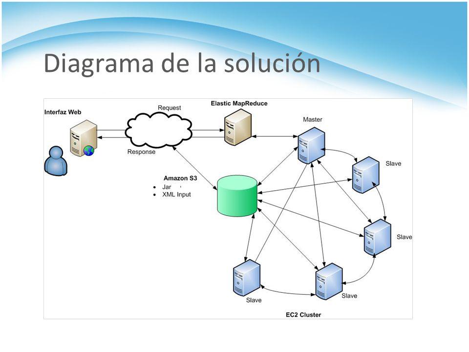 Diagrama del Algoritmo MapReduce