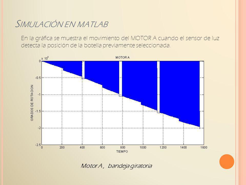 Motor A, bandeja giratoria S IMULACIÓN EN MATLAB En la gráfica se muestra el movimiento del MOTOR A cuando el sensor de luz detecta la posición de la