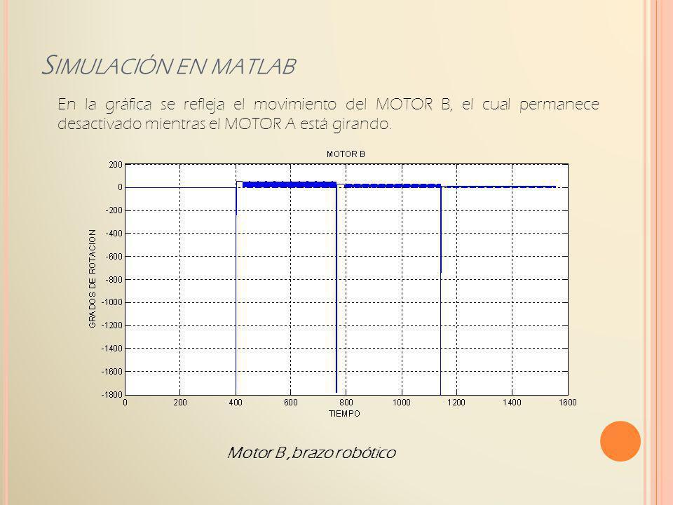 Motor B,brazo robótico S IMULACIÓN EN MATLAB En la gráfica se refleja el movimiento del MOTOR B, el cual permanece desactivado mientras el MOTOR A est