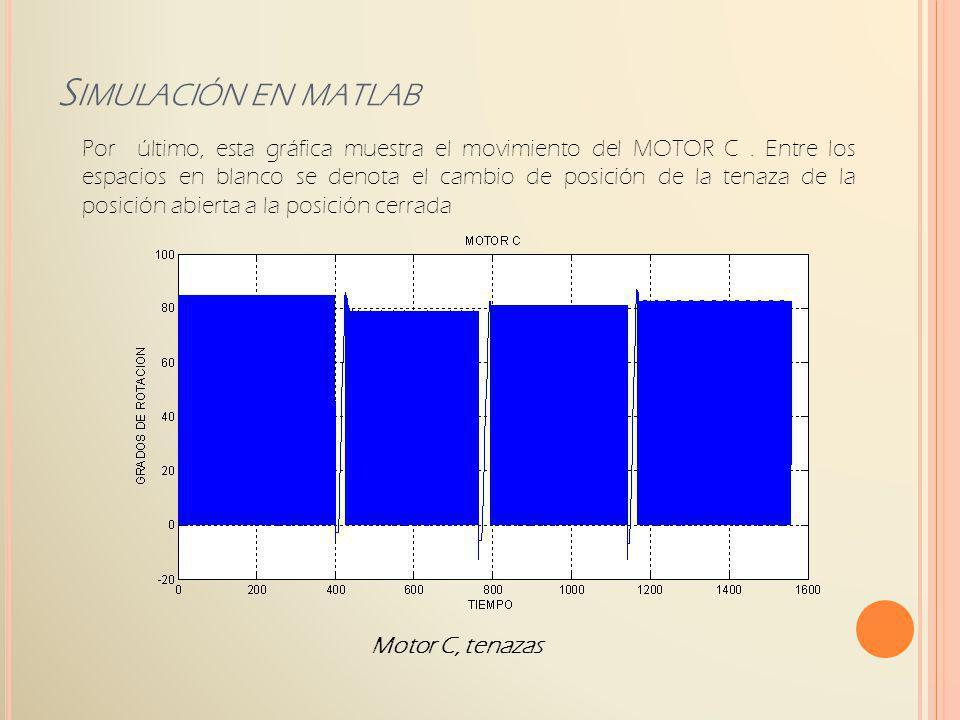 Motor C, tenazas S IMULACIÓN EN MATLAB Por último, esta gráfica muestra el movimiento del MOTOR C. Entre los espacios en blanco se denota el cambio de