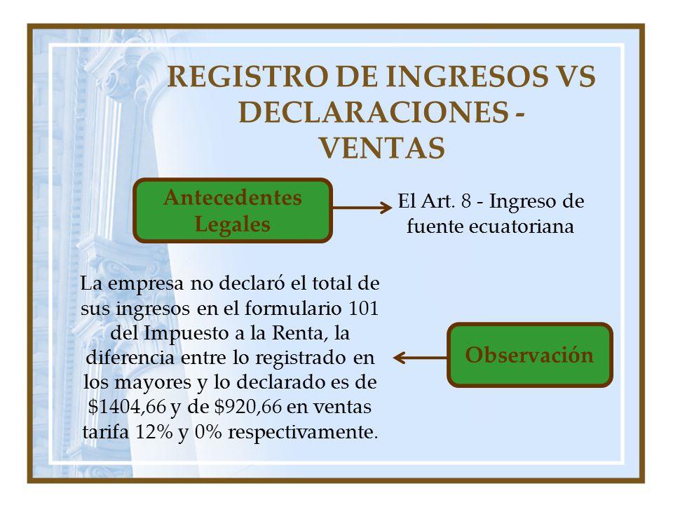 REGISTRO DE INGRESOS VS DECLARACIONES - VENTAS Antecedentes Legales El Art. 8 - Ingreso de fuente ecuatoriana Observación La empresa no declaró el tot