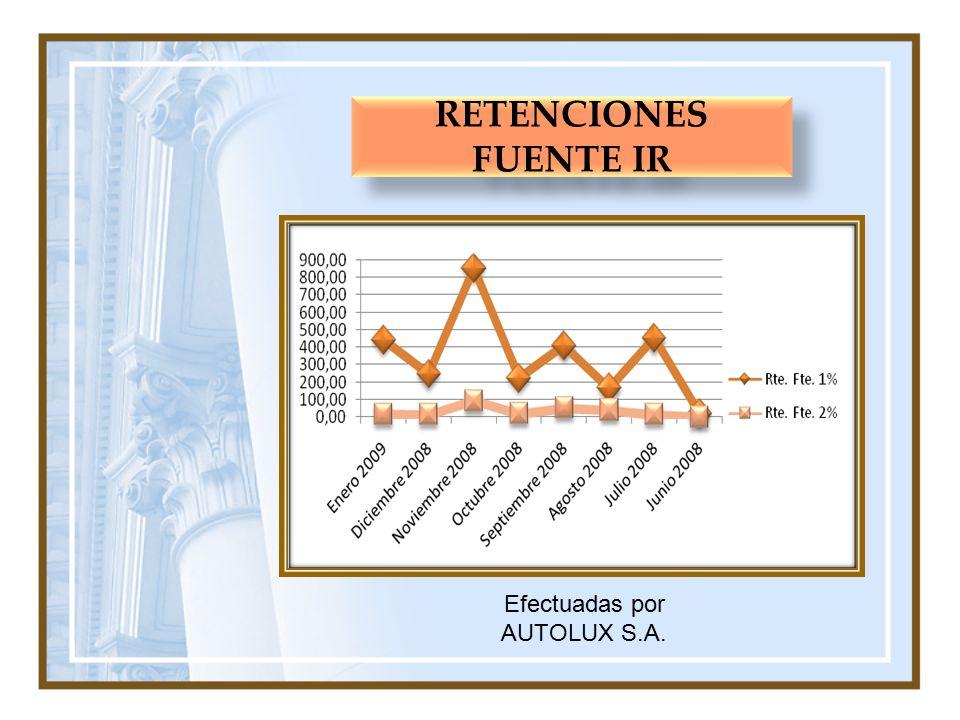 RETENCIONES FUENTE IR Efectuadas por AUTOLUX S.A.