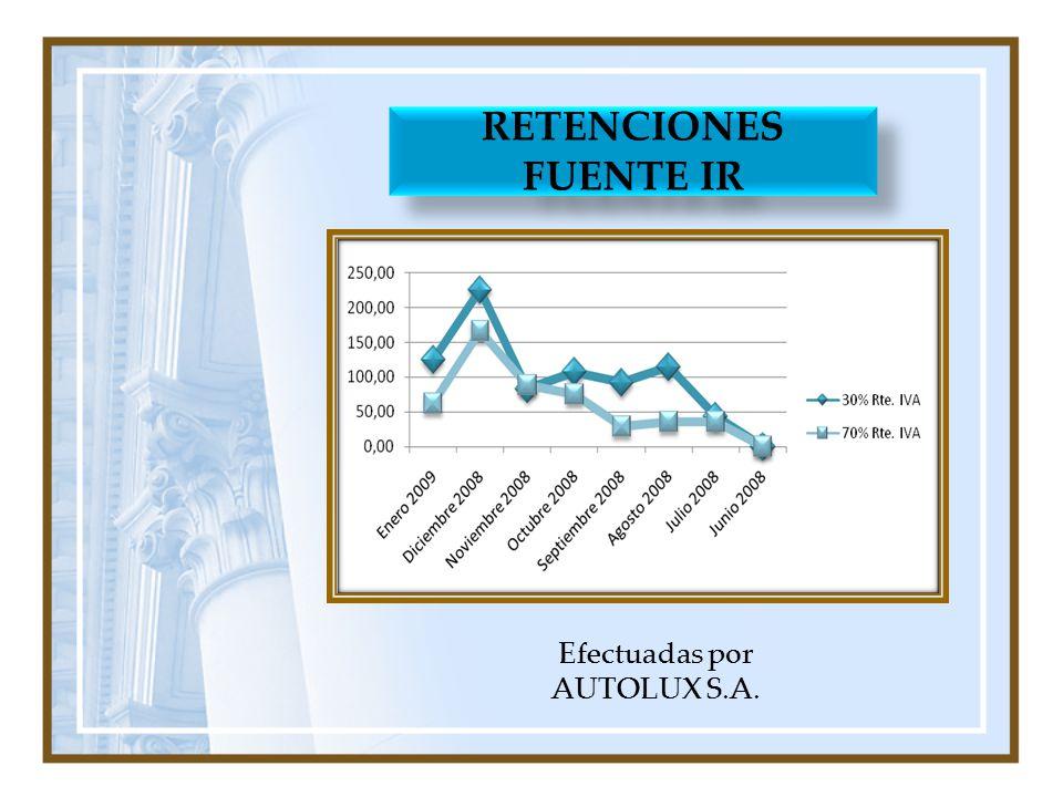 PLAN DE AUDITORÍA OBJETIVO GENERAL Conocer y analizar los procedimientos contables y tributarios que se realizan en AUTOLUX S.A.