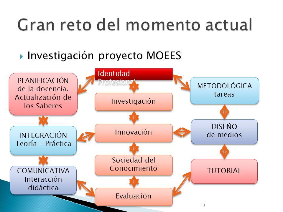 Investigación proyecto MOEES 11 Identidad Profesional Investigación Innovación Sociedad del Conocimiento Evaluación PLANIFICACIÓN de la docencia. Actu