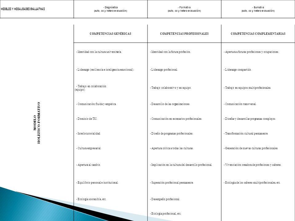 MODELOS Y MODALIDADES EVALUATIVAS - Diagnóstica (auto, co y hetero-evaluación) - Formativa (auto, co y hetero-evaluación) - Sumativa (auto, co y hetero-evaluación) MODELO HOLÍSTICO-FORMATIVO COMPETENCIAS GENÉRICASCOMPETENCIAS PROFESIONALESCOMPETENCIAS COMPLEMENTARIAS - Identidad con la cultura universitaria.