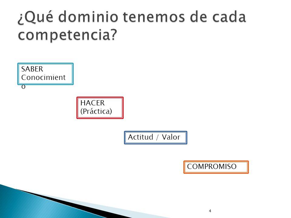4 SABER Conocimient o HACER (Práctica) Actitud / Valor COMPROMISO