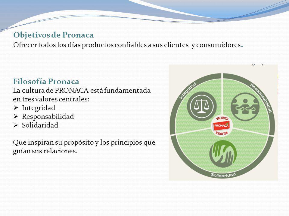 Objetivos de Pronaca Ofrecer todos los días productos confiables a sus clientes y consumidores. Filosofía Pronaca La cultura de PRONACA está fundament