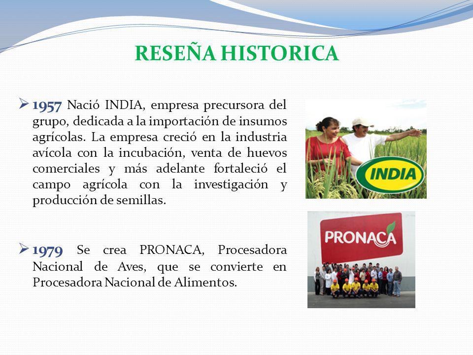 1957 Nació INDIA, empresa precursora del grupo, dedicada a la importación de insumos agrícolas. La empresa creció en la industria avícola con la incub