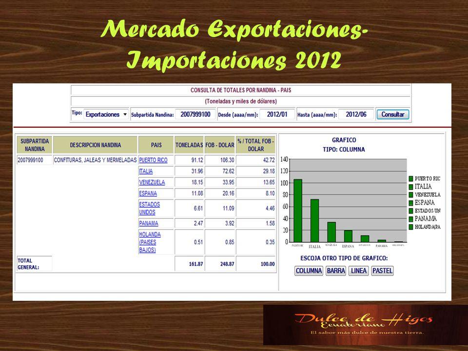Mercado Exportaciones- Importaciones 2012