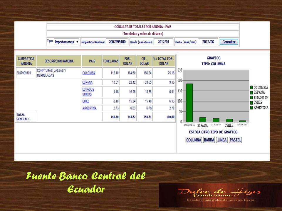 Fuente Banco Central del Ecuador