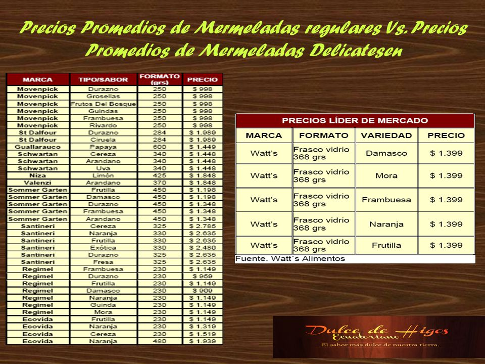 Precios Promedios de Mermeladas regulares Vs. Precios Promedios de Mermeladas Delicatesen