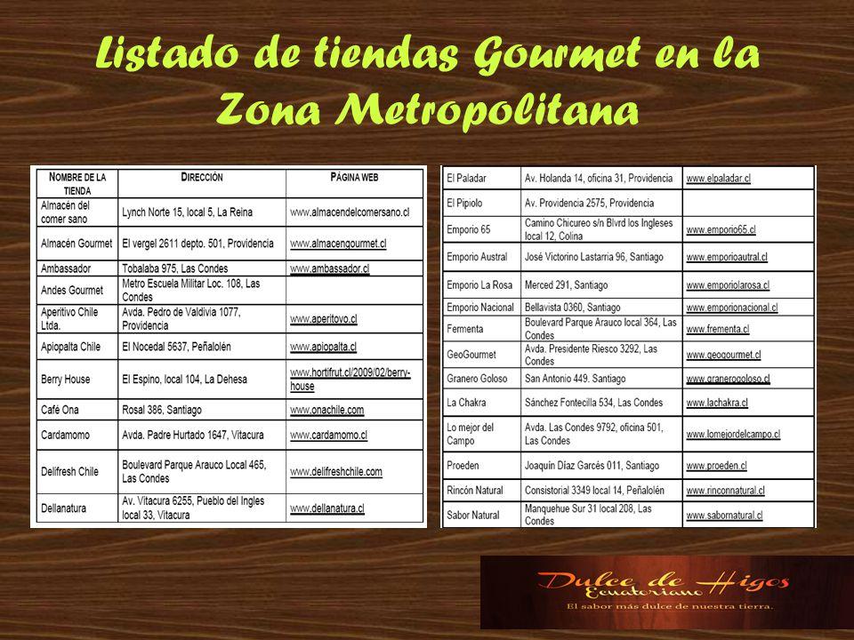 Listado de tiendas Gourmet en la Zona Metropolitana