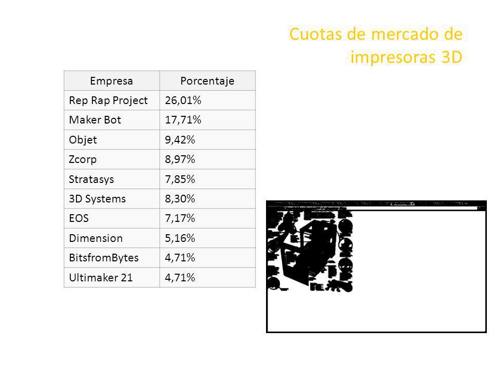 Cuotas de mercado de impresoras 3D EmpresaPorcentaje Rep Rap Project26,01% Maker Bot17,71% Objet9,42% Zcorp8,97% Stratasys7,85% 3D Systems8,30% EOS7,1