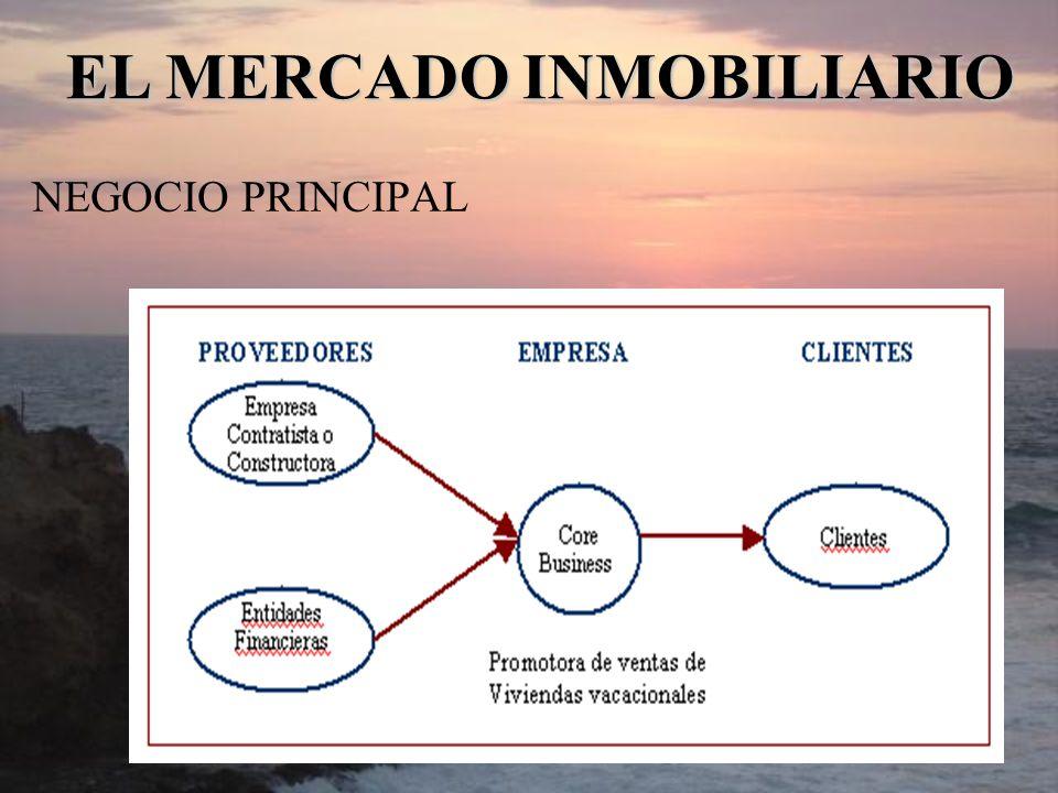 NEGOCIO PRINCIPAL EL MERCADO INMOBILIARIO