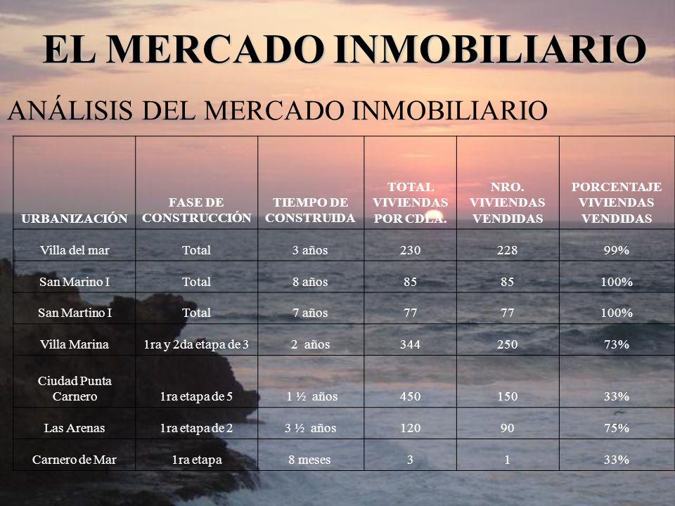 ANÁLISIS DEL MERCADO INMOBILIARIO EL MERCADO INMOBILIARIO URBANIZACIÓN FASE DE CONSTRUCCIÓN TIEMPO DE CONSTRUIDA TOTAL VIVIENDAS POR CDLA. NRO. VIVIEN