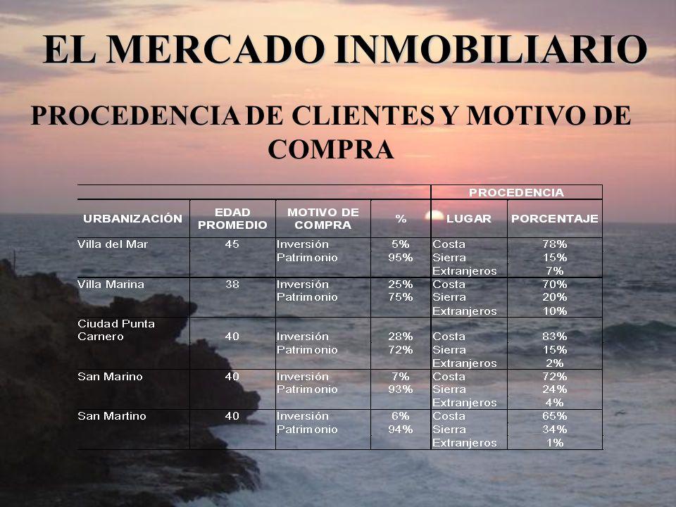 PROCEDENCIA DE CLIENTES Y MOTIVO DE COMPRA EL MERCADO INMOBILIARIO