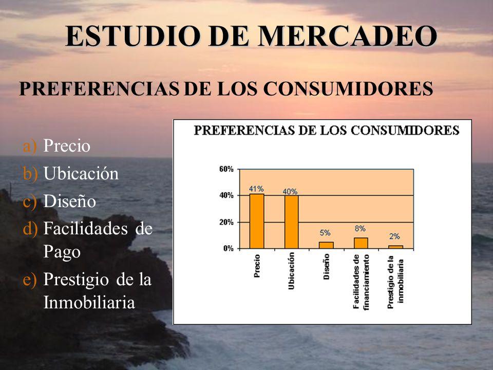 PREFERENCIAS DE LOS CONSUMIDORES a)Precio b)Ubicación c)Diseño d)Facilidades de Pago e)Prestigio de la Inmobiliaria ESTUDIO DE MERCADEO