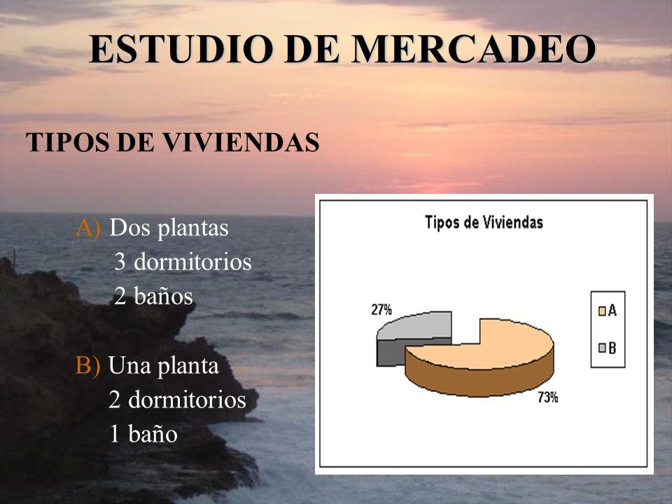 TIPOS DE VIVIENDAS A) Dos plantas 3 dormitorios 2 baños B) Una planta 2 dormitorios 1 baño ESTUDIO DE MERCADEO
