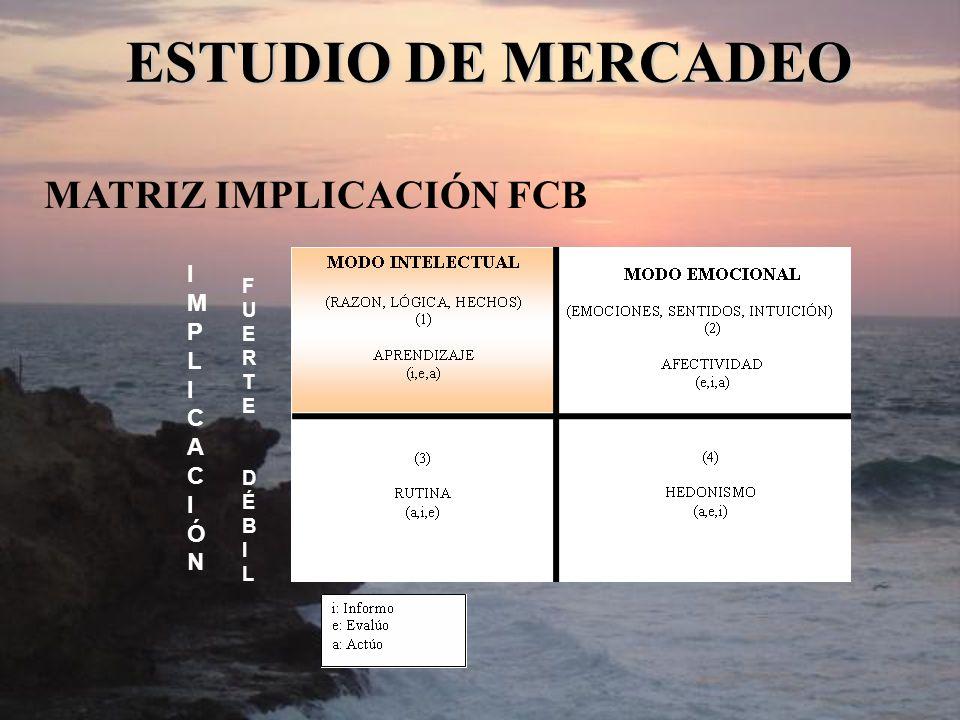 MATRIZ IMPLICACIÓN FCB ESTUDIO DE MERCADEO IMPLICACIÓNIMPLICACIÓN FUERTEDÉBILFUERTEDÉBIL