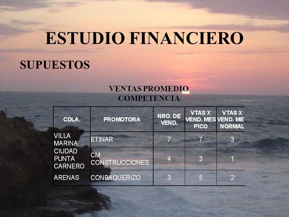 ESTUDIO FINANCIERO VENTAS PROMEDIO COMPETENCIA SUPUESTOS