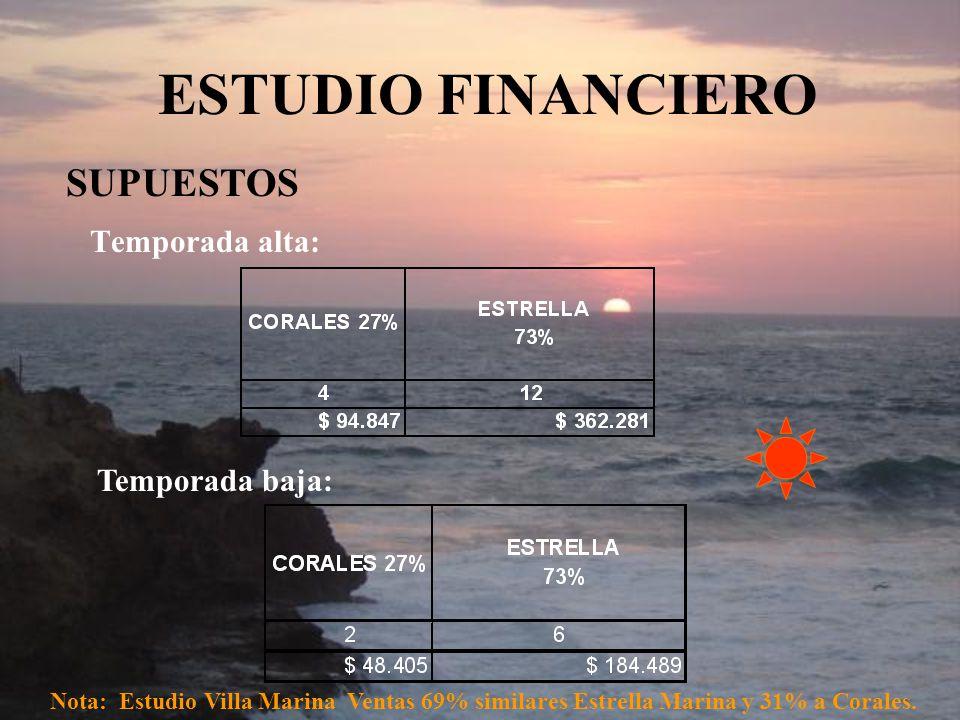 Temporada alta: Temporada baja: Nota: Estudio Villa Marina Ventas 69% similares Estrella Marina y 31% a Corales. SUPUESTOS ESTUDIO FINANCIERO