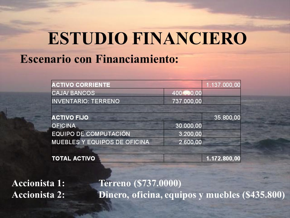 ESTUDIO FINANCIERO Escenario con Financiamiento: Accionista 1:Terreno ($737.0000) Accionista 2:Dinero, oficina, equipos y muebles ($435.800)
