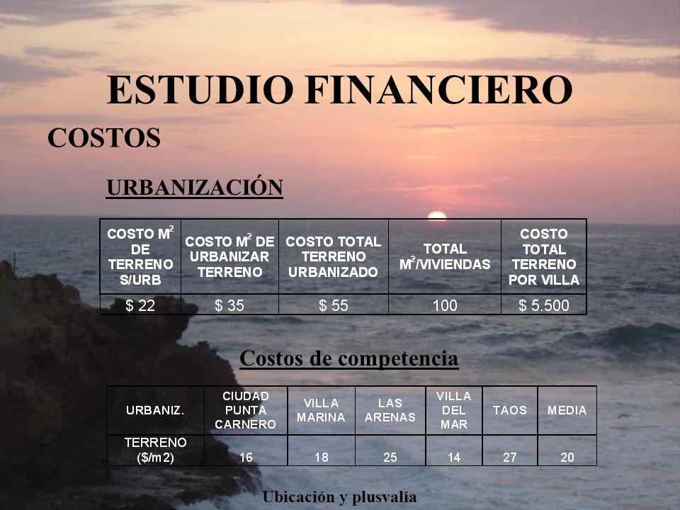 ESTUDIO FINANCIERO COSTOS URBANIZACIÓN Costos de competencia Ubicación y plusvalía