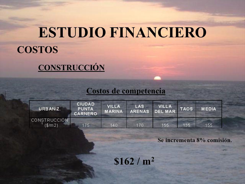ESTUDIO FINANCIERO COSTOS CONSTRUCCIÓN Costos de competencia Se incrementa 8% comisión. $162 / m 2