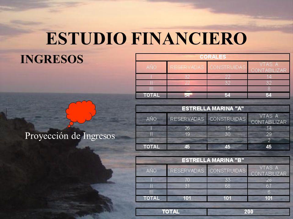 ESTUDIO FINANCIERO INGRESOS Proyección de Ingresos