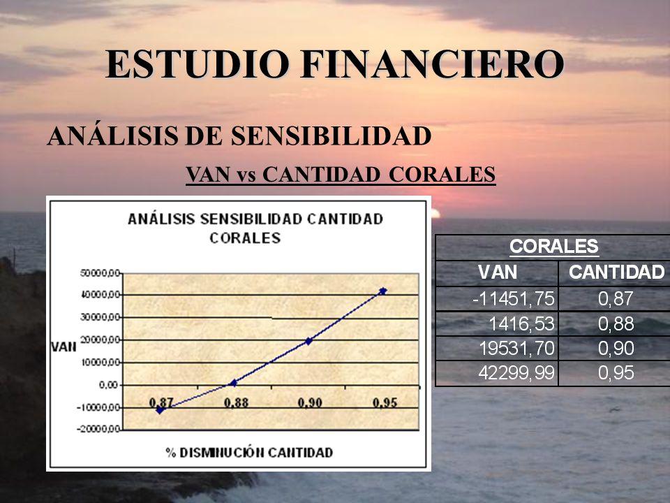 ANÁLISIS DE SENSIBILIDAD ESTUDIO FINANCIERO VAN vs CANTIDAD CORALES