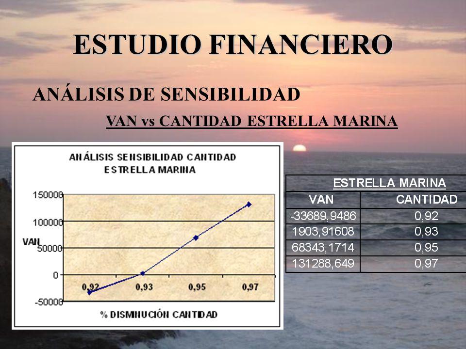 ANÁLISIS DE SENSIBILIDAD ESTUDIO FINANCIERO VAN vs CANTIDAD ESTRELLA MARINA