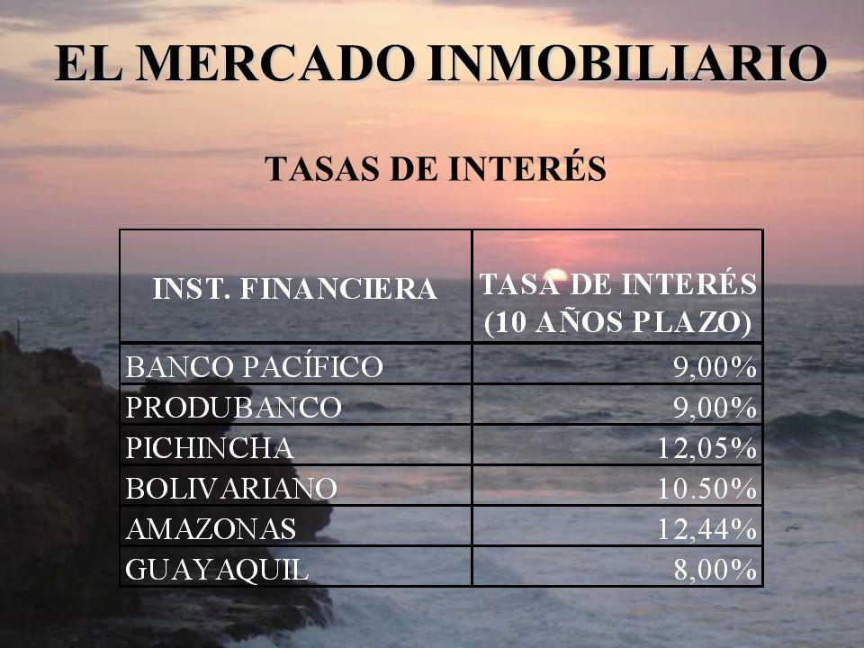 TASAS DE INTERÉS EL MERCADO INMOBILIARIO