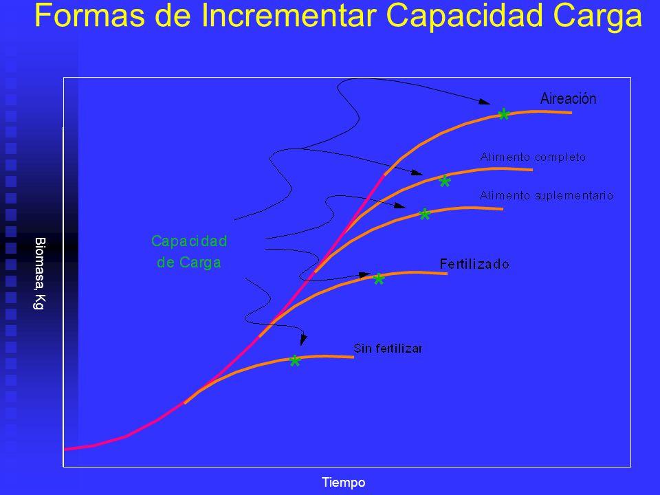 Tiempo Formas de Incrementar Capacidad Carga Biomasa, Kg Aireación *