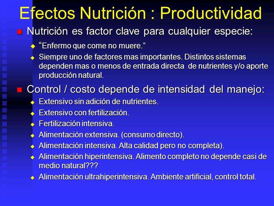 Efectos Nutrición : Productividad Nutrición es factor clave para cualquier especie: Nutrición es factor clave para cualquier especie: Enfermo que come
