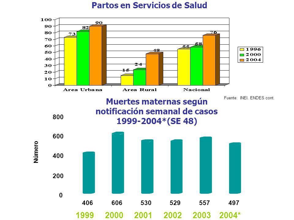 Partos en Servicios de Salud Muertes maternas según notificación semanal de casos 1999-2004*(SE 48) Fuente: INEI. ENDES cont.