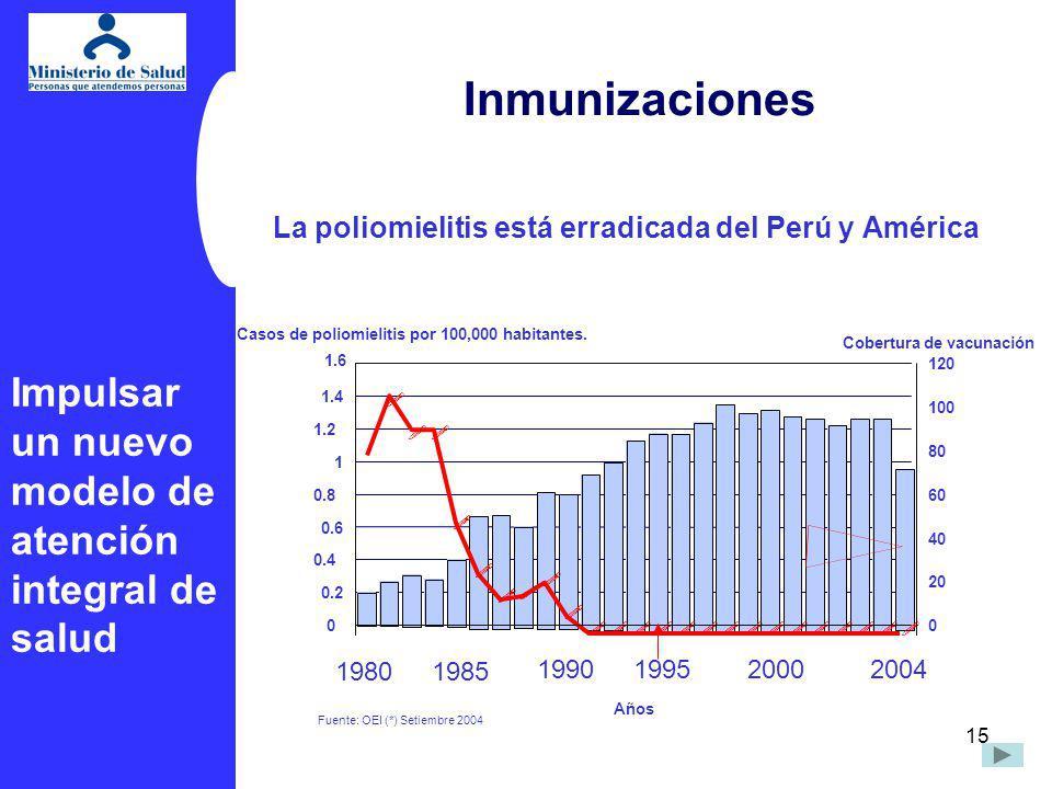 15 Fuente: OEI (*) Setiembre 2004 ! ! !! ! ! ! ! ! ! !!!!!!!!!!!!!! Años 0 0.2 0.4 0.6 0.8 1 1.2 1.4 1.6 Casos de poliomielitis por 100,000 habitantes