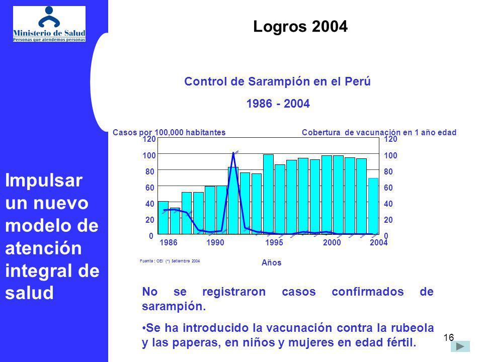 16 Fuente : OEI (*) Setiembre 2004 ! ! ! ! ! ! ! ! ! ! ! !! ! ! ! !!! 19861990199520002004 Años 0 20 40 60 80 100 120 Casos por 100,000 habitantes 0 2