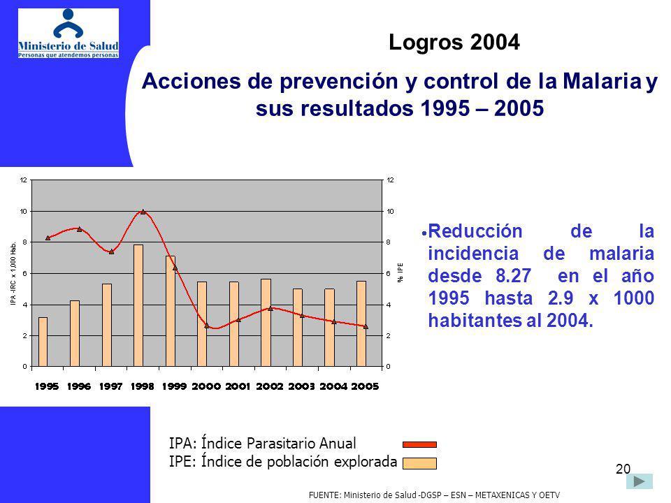 20 Acciones de prevención y control de la Malaria y sus resultados 1995 – 2005 IPA: Índice Parasitario Anual IPE: Índice de población explorada Reducc