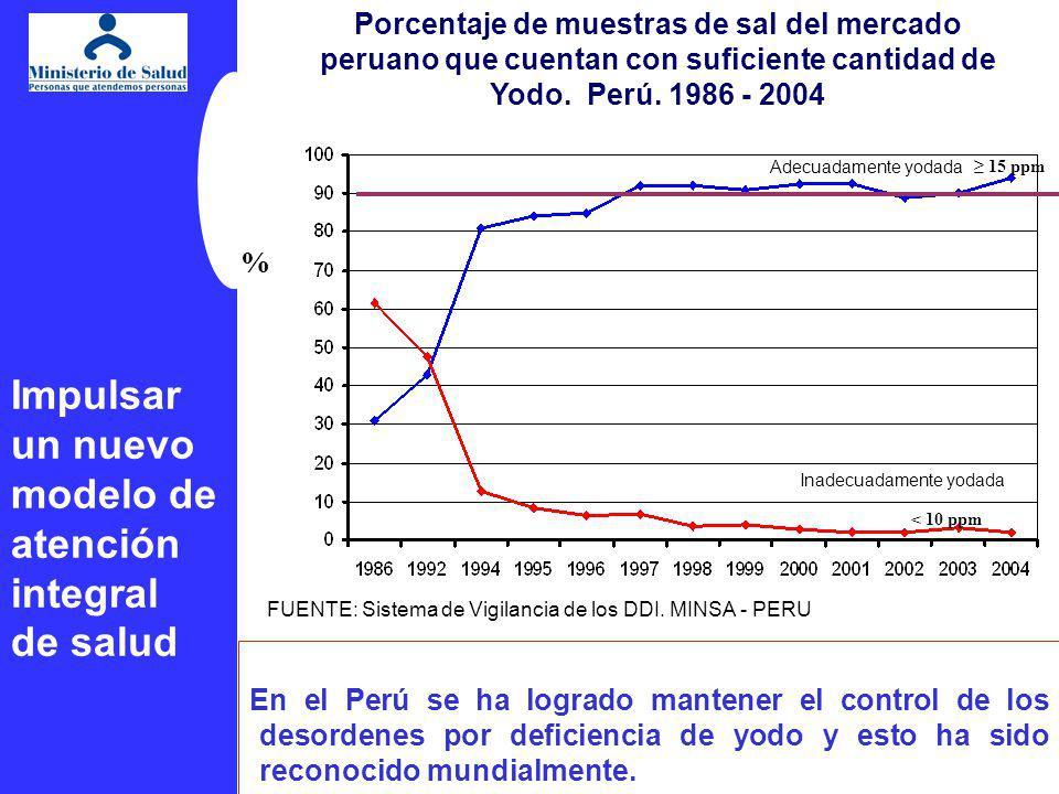 27 Porcentaje de muestras de sal del mercado peruano que cuentan con suficiente cantidad de Yodo. Perú. 1986 - 2004 FUENTE: Sistema de Vigilancia de l