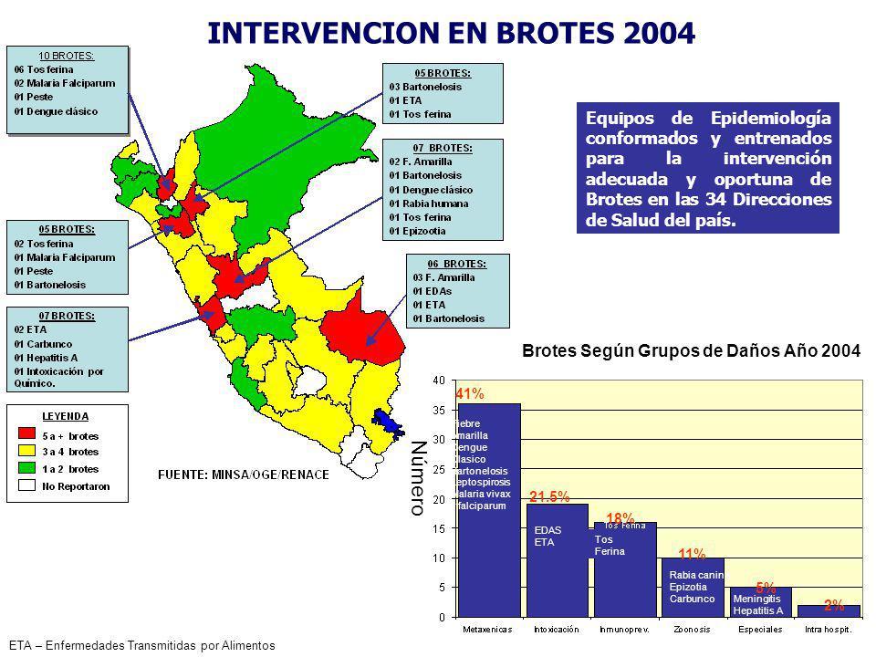 Equipos de Epidemiología conformados y entrenados para la intervención adecuada y oportuna de Brotes en las 34 Direcciones de Salud del país. Brotes S