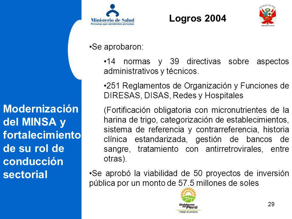 29 Modernización del MINSA y fortalecimiento de su rol de conducción sectorial Se aprobaron: 14 normas y 39 directivas sobre aspectos administrativos