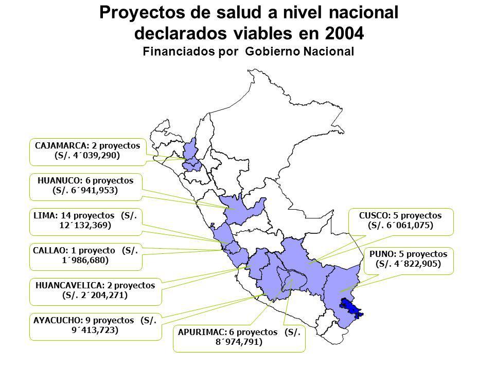 PUNO: 5 proyectos (S/. 4´822,905) CUSCO: 5 proyectos (S/. 6´061,075) CAJAMARCA: 2 proyectos (S/. 4´039,290) HUANUCO: 6 proyectos (S/. 6´941,953) LIMA:
